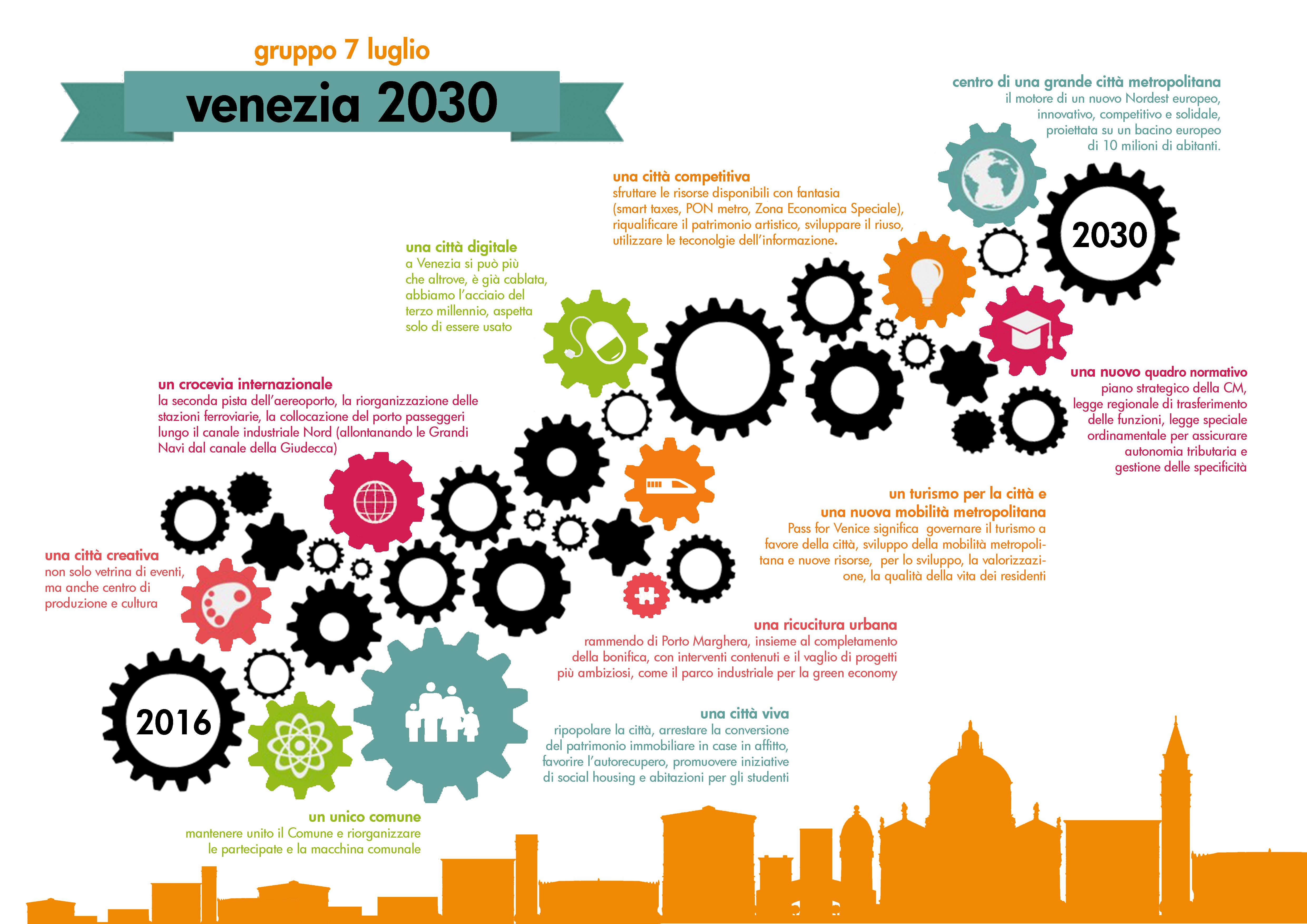 gruppo 7 luglio_venezia futura infografica